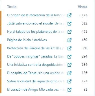 Las 10 entradas más vistas en lo que va de año en Mi Ciudad Teruel