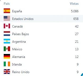 Visitas por paises en lo que va de año de Mi Ciudad Teruel