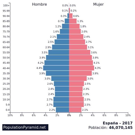Pirámide de población España 2017