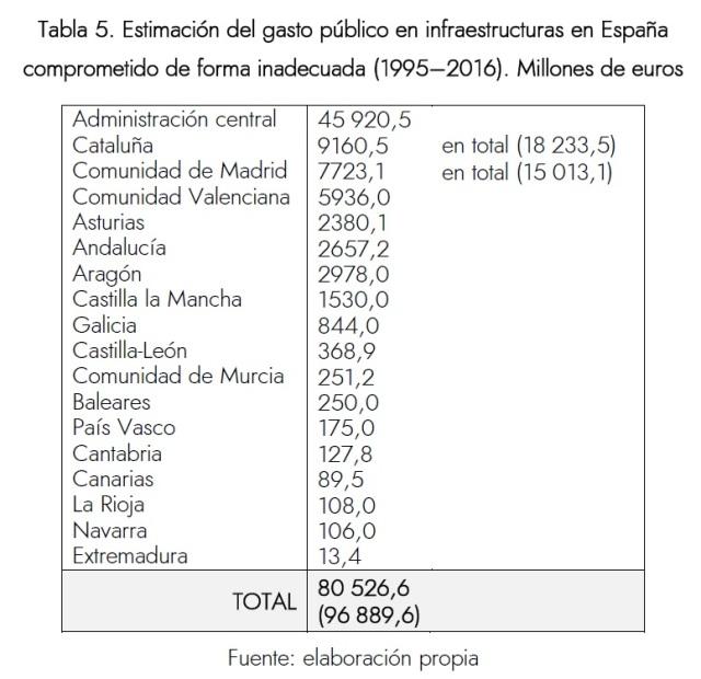 Tabla despilfarro España